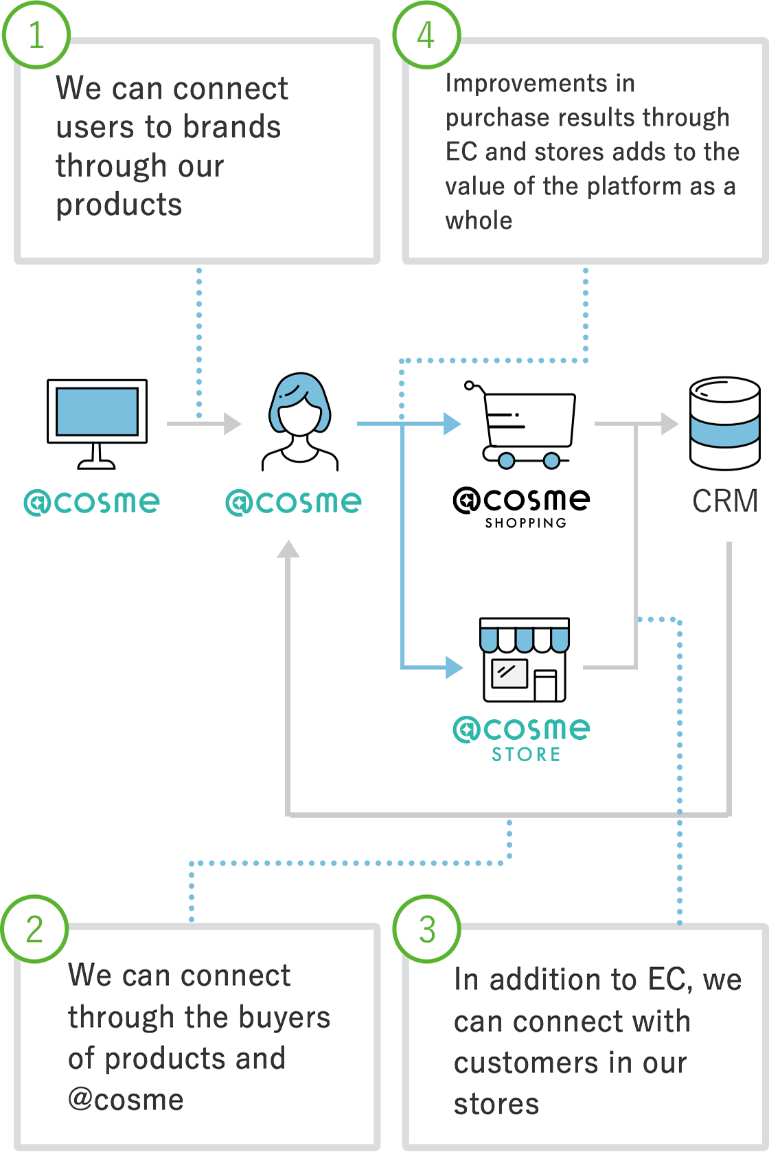 figure:①Connecting between users and brands based on products ②Connecting through customers and @cosme ③Connecting customers in stores in addtion to EC ④Improving value of whole platforms by growing sales result of EC and stores