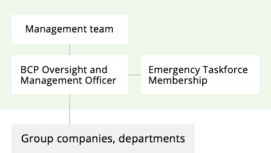 Composition of Emergency Taskforce